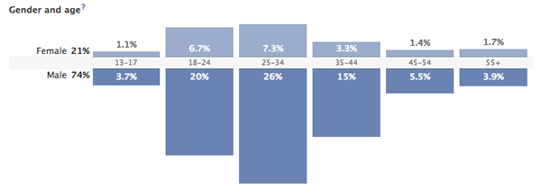 JBS Facebook Demographics